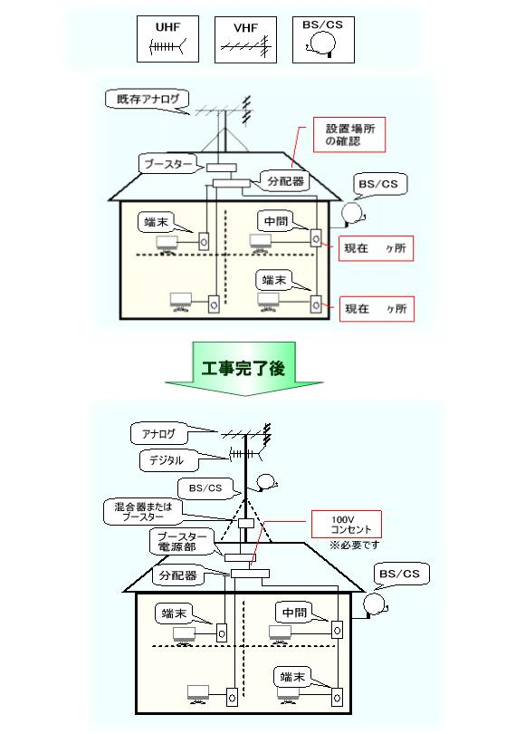 工事 テレビ の アンテナ